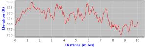 triad-ten-miler-elevation